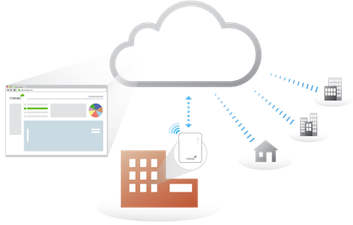 Cloud Managed Wireless